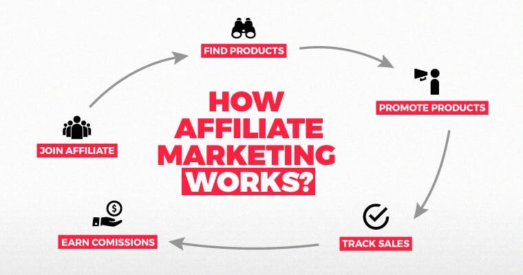 4 Bước Để Kiếm Tiền Affiliate Marketing